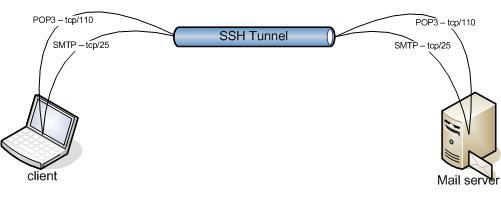 ssh forwarding pontiac fiero wiring diagram tunnel wiring circuit diagram #42
